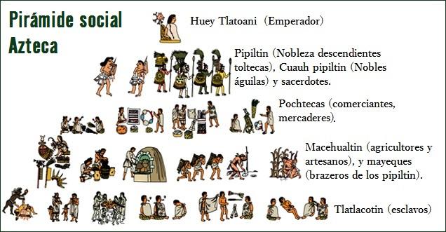 Organización social de la cultura azteca