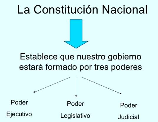 ¿Cuáles son los tres poderes de gobierno en México?
